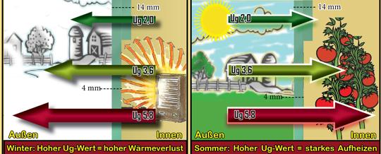 Gewächshaus UG-Wert Verglasung Gewächshäuser