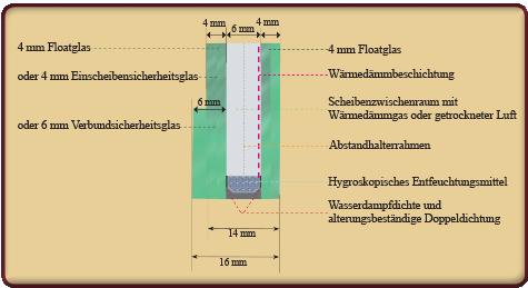 Isolierverglasung für Gewächshäuser