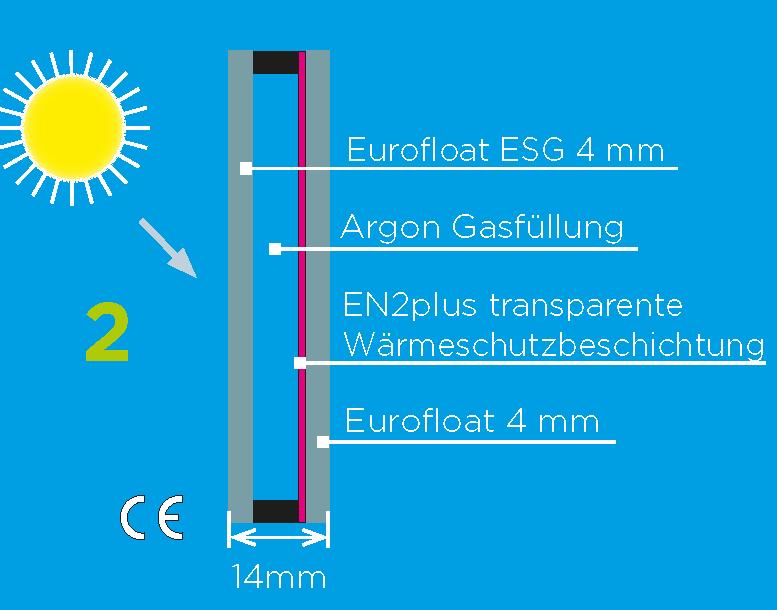 Glashausexperte_Palmen_Isolierverglasung_ESG_mit_Argon_Gasfuellung_Ug_2.0__Grafik.png