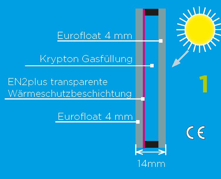 Glashausexperte_Palmen_Isolierverglasung_mit_Krypton_Gasfuellung_Ug_1.44_Grafik.png